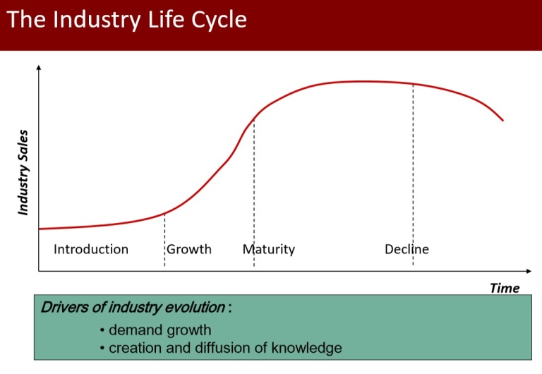 google inc industry life cycle Idc's application life-cycle and cloud services research examines the life cycle of application services from application development (ad) to testing and management in traditional project, outsourcing, and newer hosted cloud, mobile, and devops services delivery models this service identifies the.